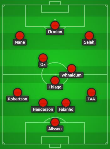 Liverpool vs Tottenham Hotspur Predicted Line Up & Match Preview